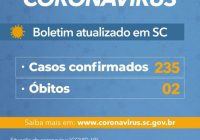 Casos confirmados de Coronavírus sobem para 235 em Santa Catarina