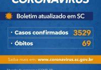 Governo do Estado confirma 3.529 casos e 69 mortes por Covid-19