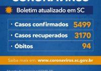 Governo do Estado confirma 5.499 casos e 94 óbitos por Covid-19