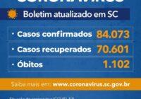 Estado confirma 84.073 casos e 1.102 mortes por Covid-19