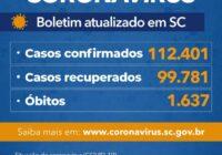 Estado confirma 112.401 casos, 99.781 recuperados e 1.637 mortes por Covid-19