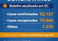 Estado confirma 92.157 casos, 79.860 recuperados e 1.235 mortes por Covid-19