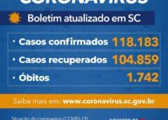 Estado confirma 118.183 casos, 104.859 recuperados e 1.742 mortes por Covid-19