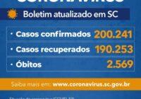 Estado confirma 200.241 casos, 190.253 recuperados e 2.569 mortes por Covid-19